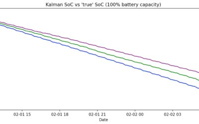 Building a Lightweight State of Charge Algorithm: Understanding & Implementing an Extended Kalman Filter